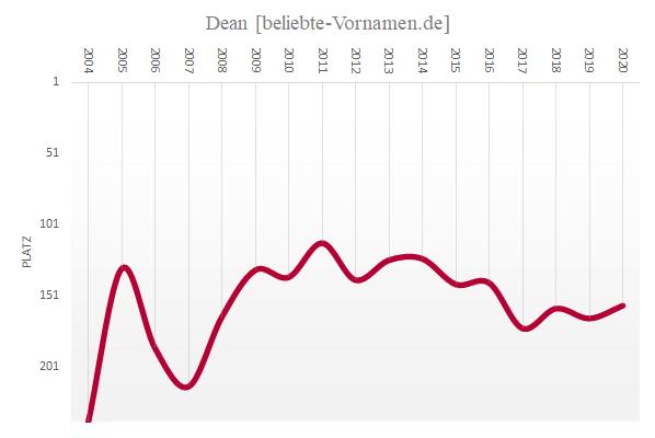 Häufigkeitsstatistik des Vornamens Dean