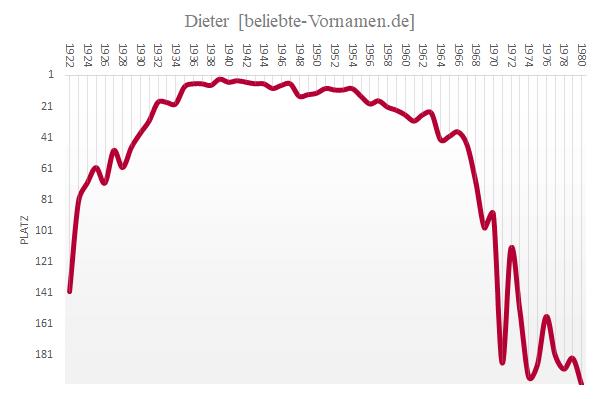 Häufigkeitsstatistik des Vornamens Dieter