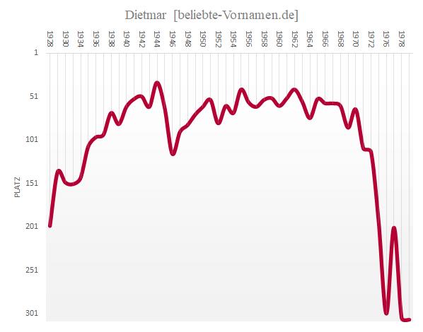 Häufigkeitsstatistik des Vornamens Dietmar