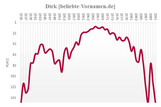 Dirk Häufigkeitstatistik