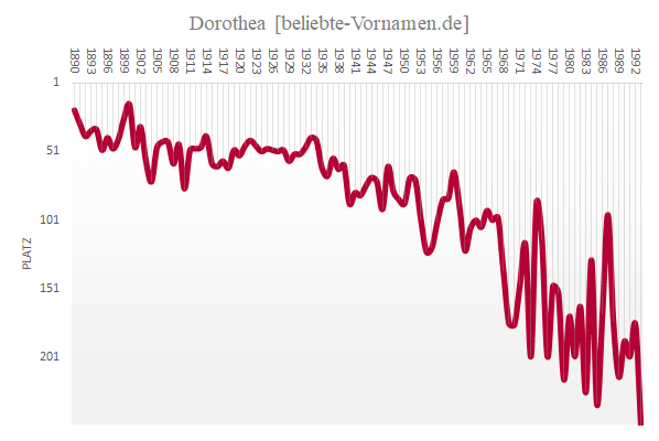 Häufigkeitsstatistik des Vornamens Dorothea