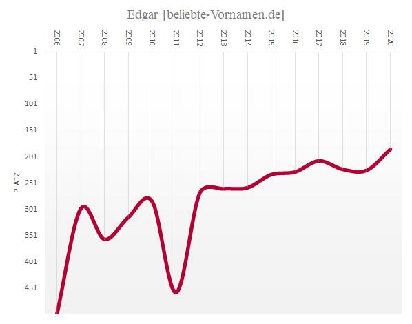 Häufigkeitsstatistik des Vornamens Edgar seit 2006