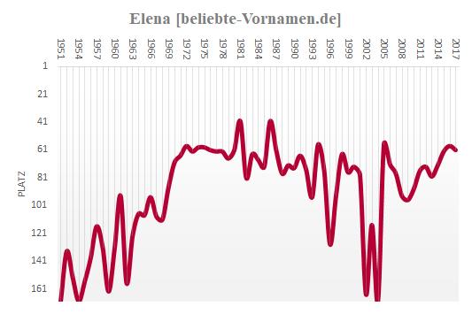 Elena Häufigkeitsstatistik