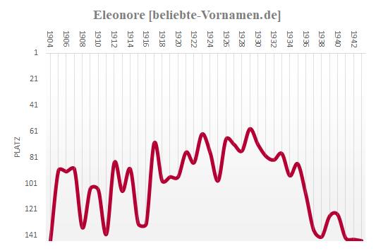 Eleonore Häufigkeitsstatistik