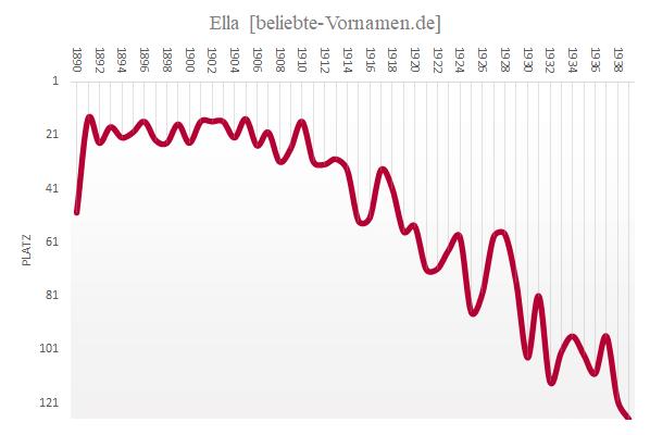 Häufigkeitsstatistik des Vornamens Ella bis 1939