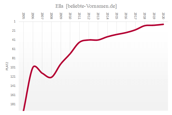 Häufigkeitsstatistik des Vornamens Ella seit 2005