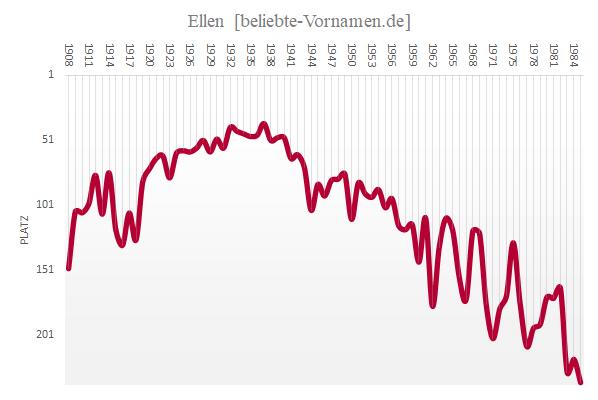 Häufigkeitsstatistik des Vornamens Ellen bis 1985