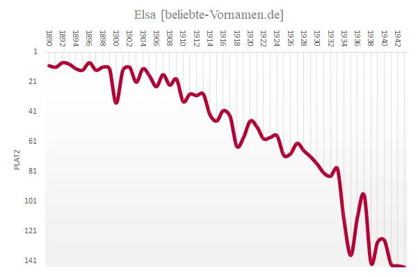 Häufigkeitsstatistik des Vornamens Elsa von 1890 bis 1943