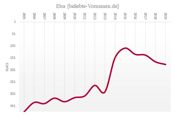 Häufigkeitsstatistikdes Vornamens Elsa seit 2005