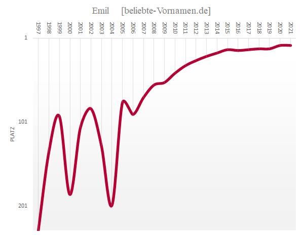 Häufigkeitsstatistik des Vornamens Emil seit 1997