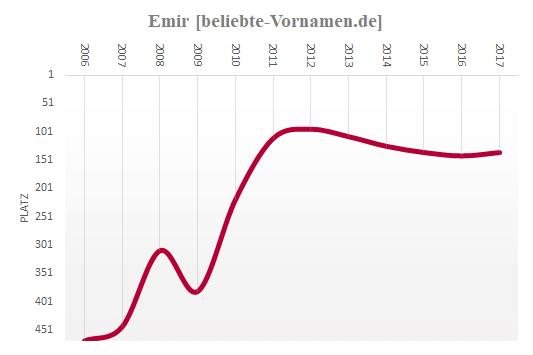 Emir Häufigkeitsstatistik