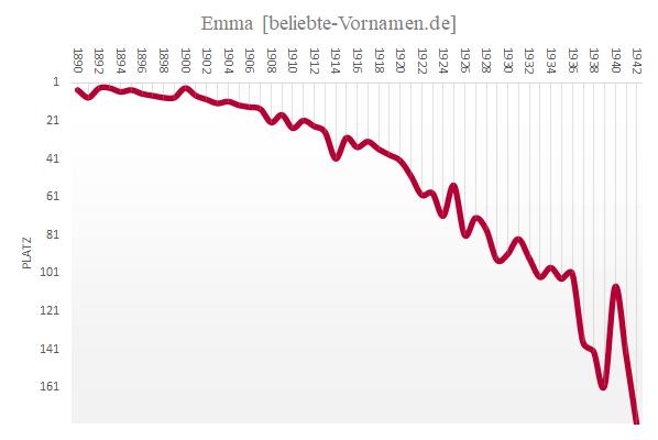 Häufigkeitsstatistik des Vornamens Emma bis 1942