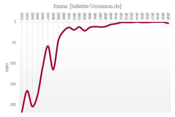 Häufigkeitsstatistik des Vornamens Emma seit 1992