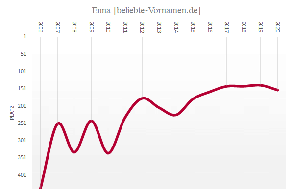 Häufigkeitsstatistik des Vornamens Enna