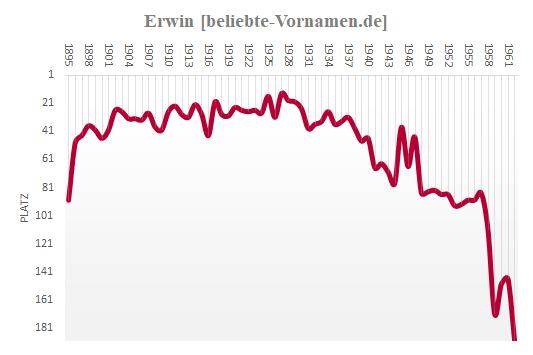 Erwin Häufigkeitsstatistik 1962