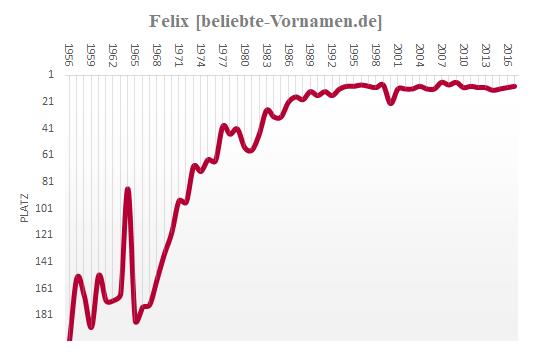 Felix Häufigkeitsstatistik