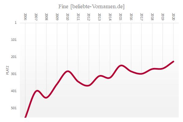 Häufigkeitsstatistik des Vornamens Fine