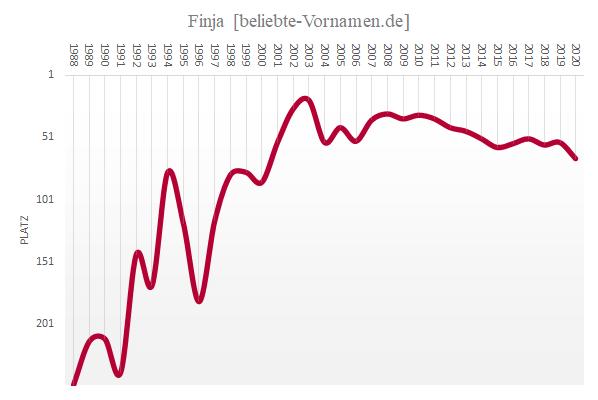 Häufigkeitsstatistik des Vornamens Finja