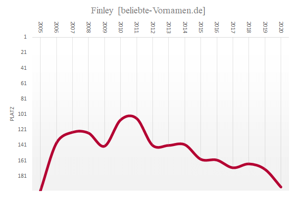 Häufigkeitsstatistik des Vornamens Finley
