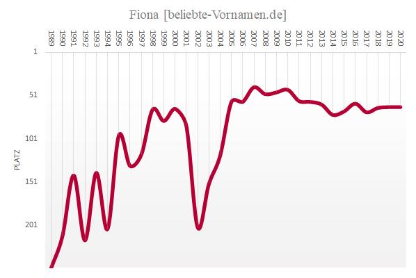 Häufigkeitsstatistik des Vornamens Fiona