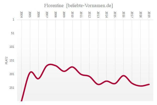 Häufigkeitsstatistik des Vornamens Florentine