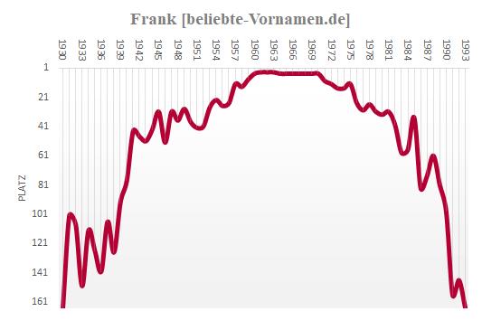 Frank Häufigkeitsstatistik