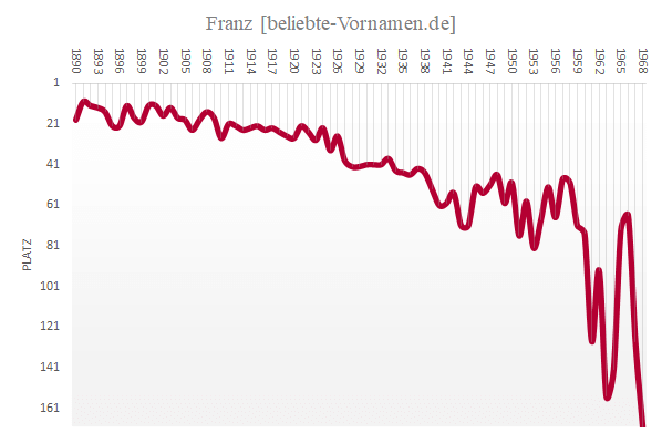 Häufigkeitsstatistik des Vornamens Franz bis 1968