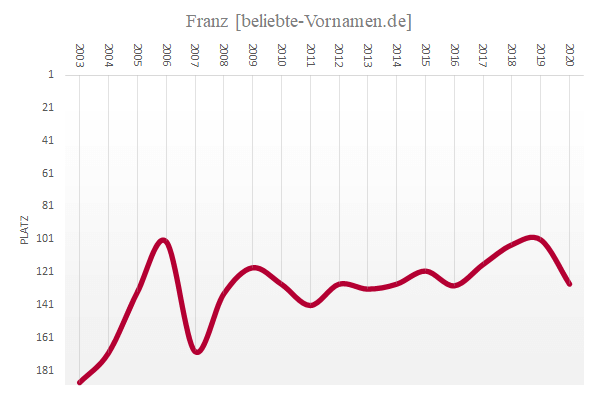 Häufigkeitsstatistik des Vornamens Franz seit 2003