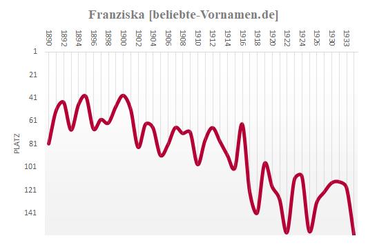 Franziska Häufigkeitsstatistik 1934