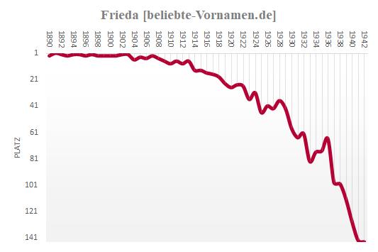 Frieda Häufigkeitsstatistik 1942
