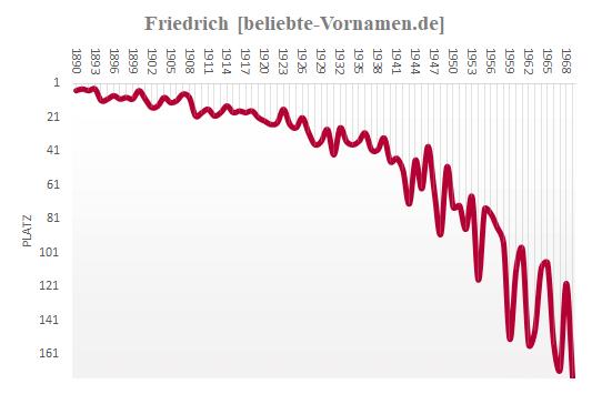 Häufigkeitsstatistik des Vornamens Friedrich bis 1969