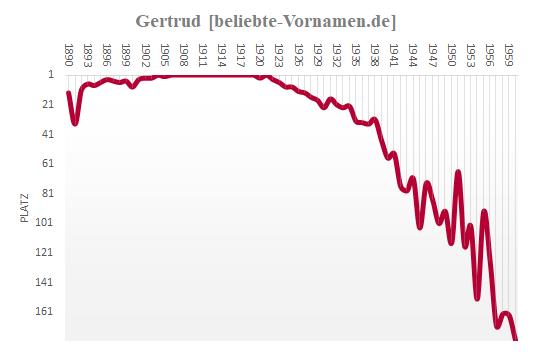 Gertrud Häufigkeitsstatistik