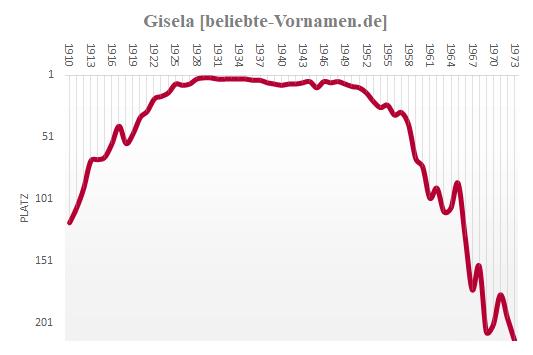 Gisela Häufigkeitsstatistik