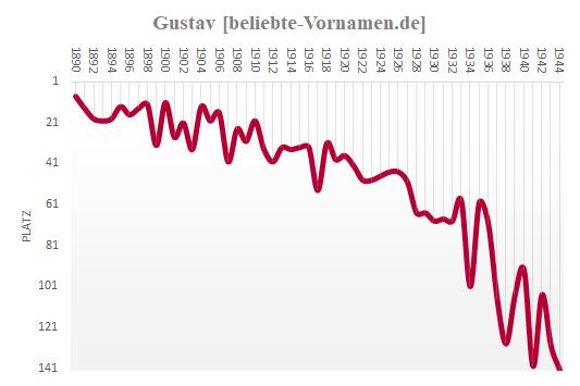 Gustav 1944 Häufigkeitsstatistik