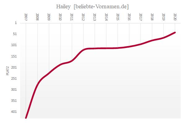 Häufigkeitsstatistik des Vornamens Hailey