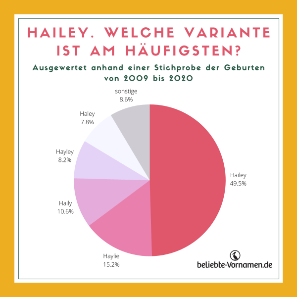 Hailey Varianten