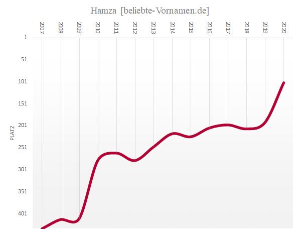 Häufigkeitsstatistik des Vornamens Hamza