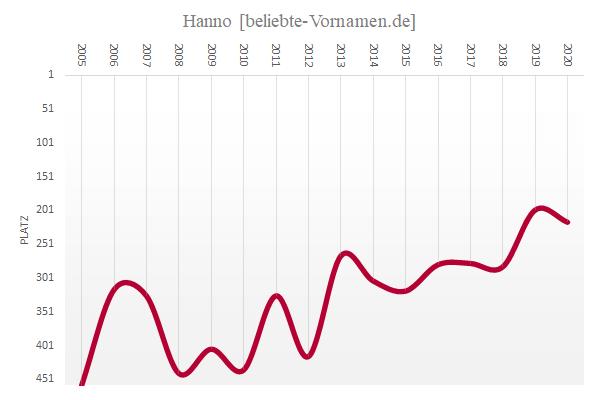Häufigkeitsstatistik des Vornamens Hanno
