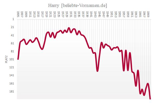 Häufigkeitsstatistik des Vornamens Harry bis 1970