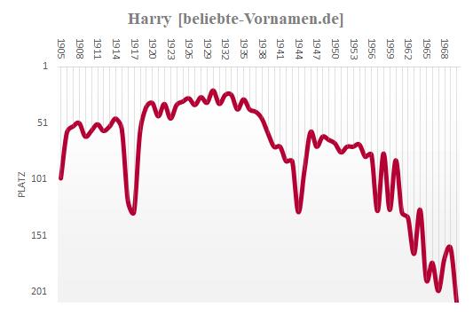 Harry Häufigkeitsstatistik