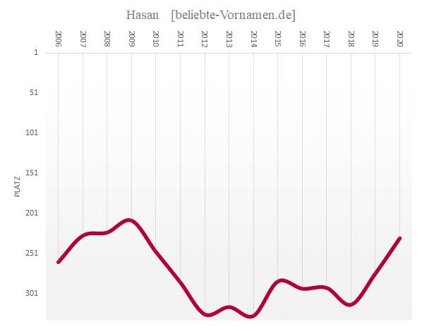 Häufigkeitsstatistik des Vornamens Hasan