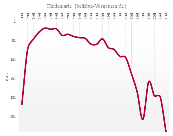Häufigkeitsstatistik des Vornamens Heidemarie