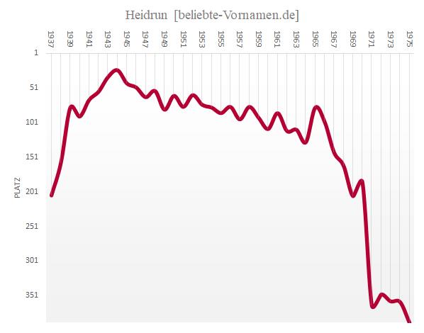 Häufigkeitsstatistik des Vornamens Heidrun