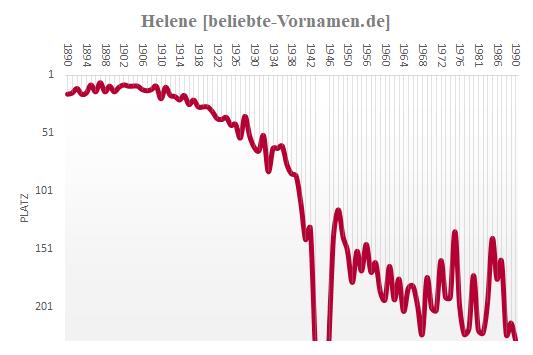 Helene Häufigkeitsstatistik 1990
