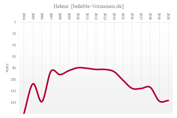 Häufigkeitsstatistik des Vornamens Helene seit 2004