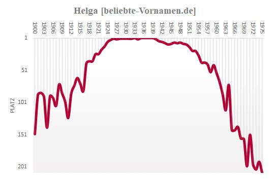 Helga Häufigkeitsstatistik