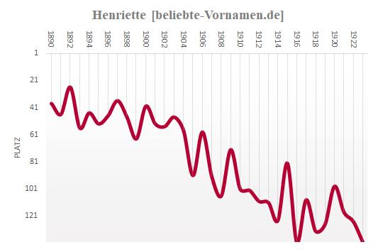 Henriette Häufigkeitsstatistik 1923