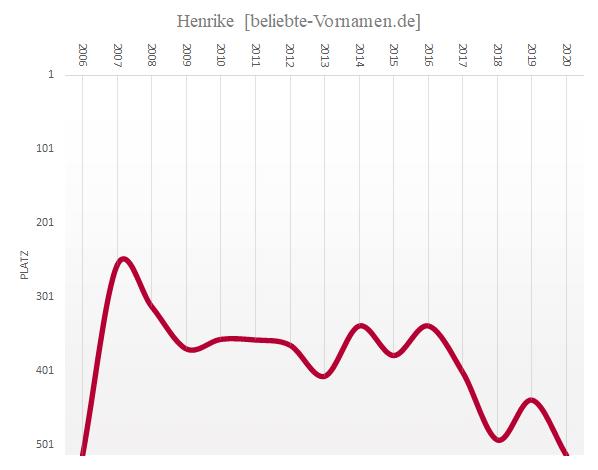 Häufigkeitsstatistik des Vornamens Henrike