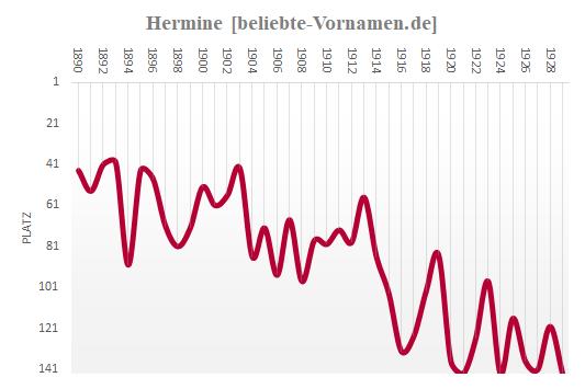 Hermine Häufigkeitsstatistik bis 1929
