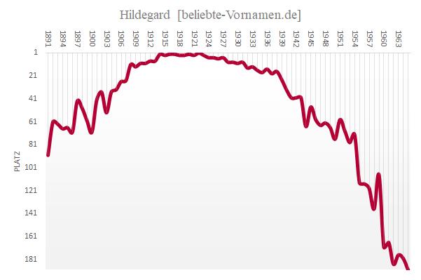 Häufigkeitsstatistik des Vornamens Hildegard
